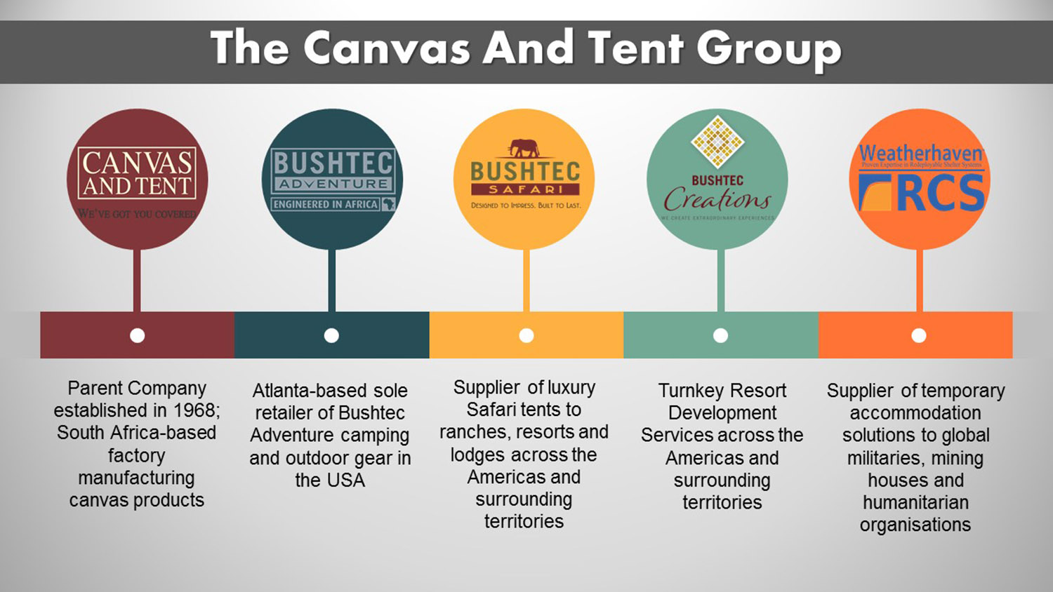 Infographic with Canvas and Tent, Bushtec Adventure, Bushtec Safari and Weatherhaven